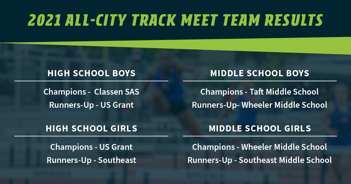 Fields & Futures All-City Track Meet Blog team results from the All-City Athletic Conference Championship Meet